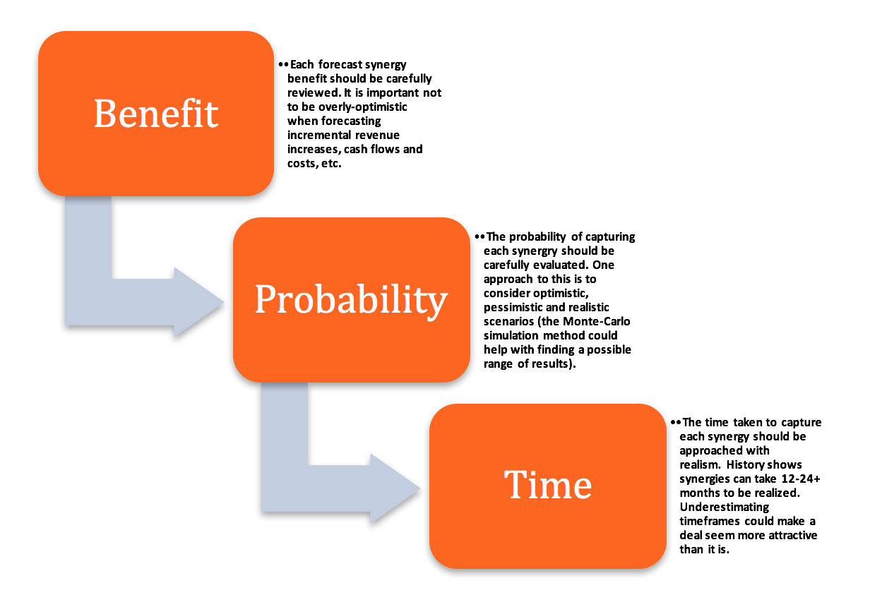 3 step approach to estimating M&A synergies