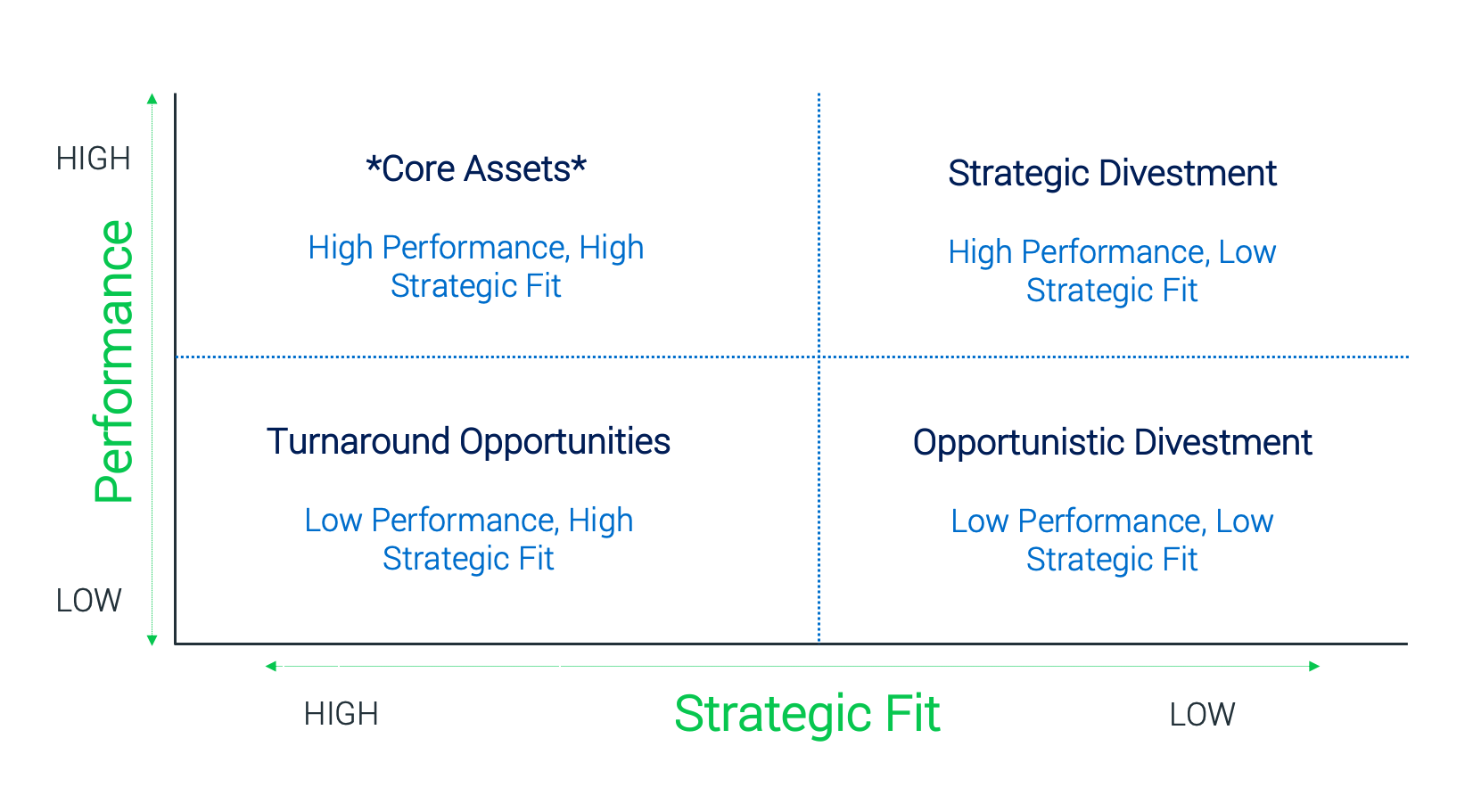 Divestment Framework 1- Strategic Fit