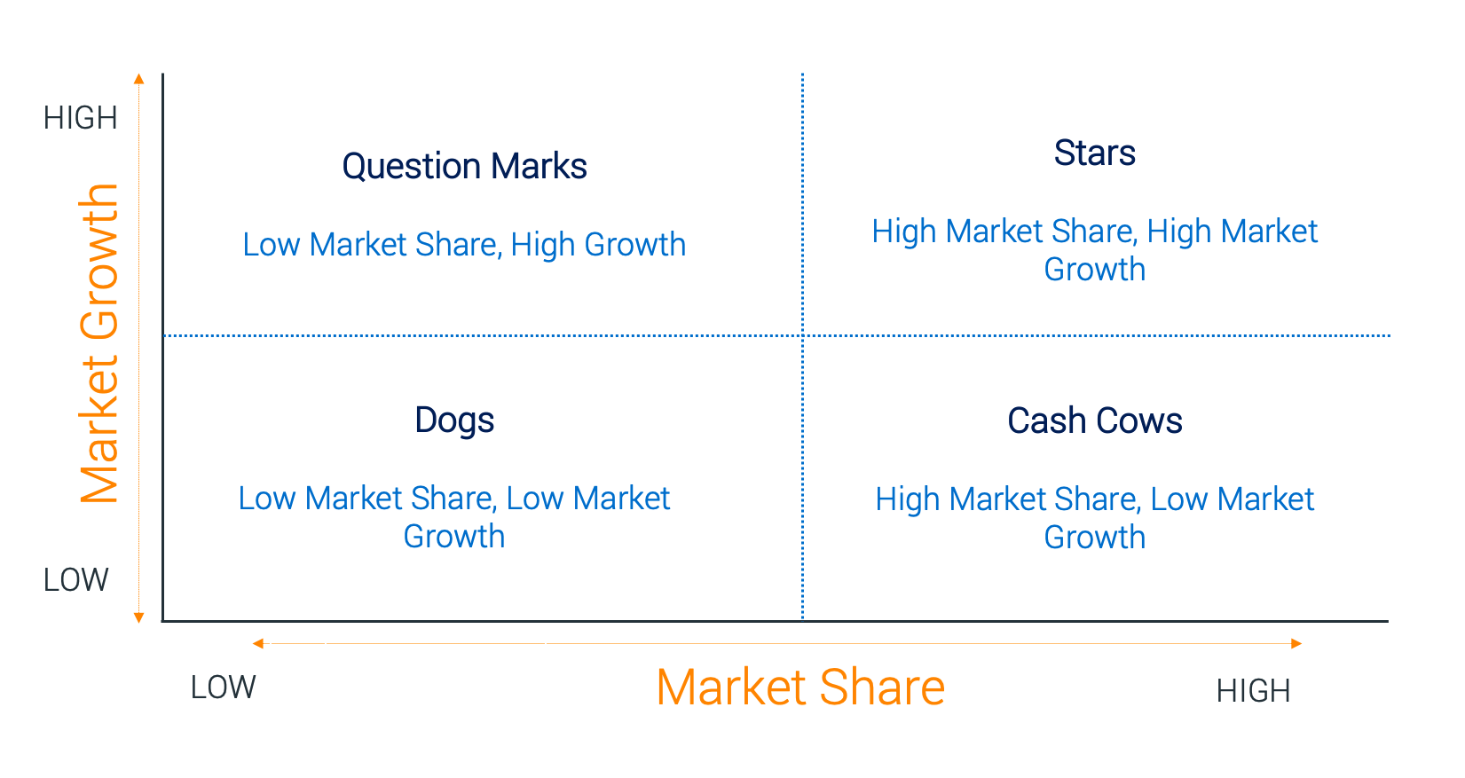 Divestment Framework 2- Market Share vs Growth