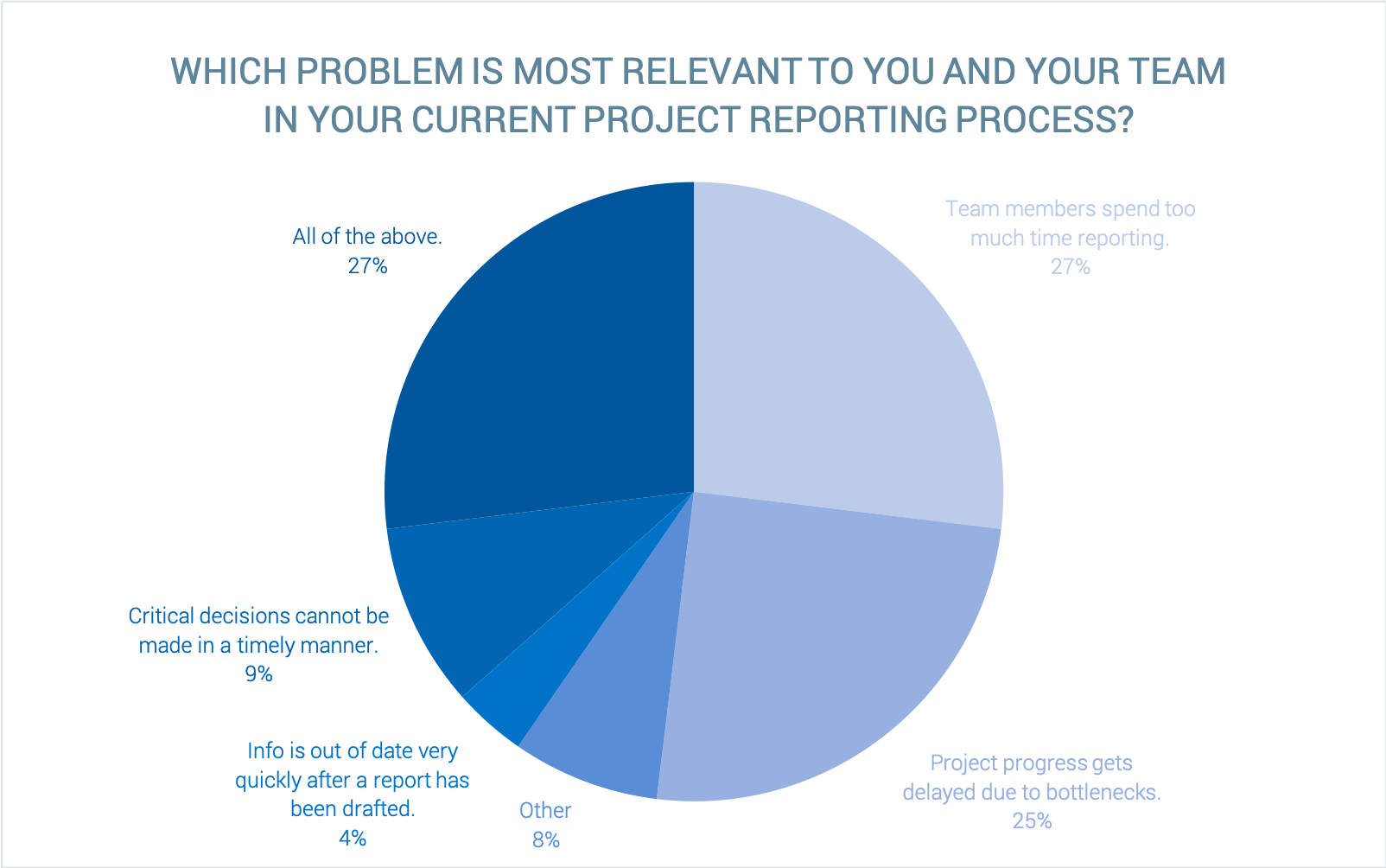 Graph_Reporting Problem Poll