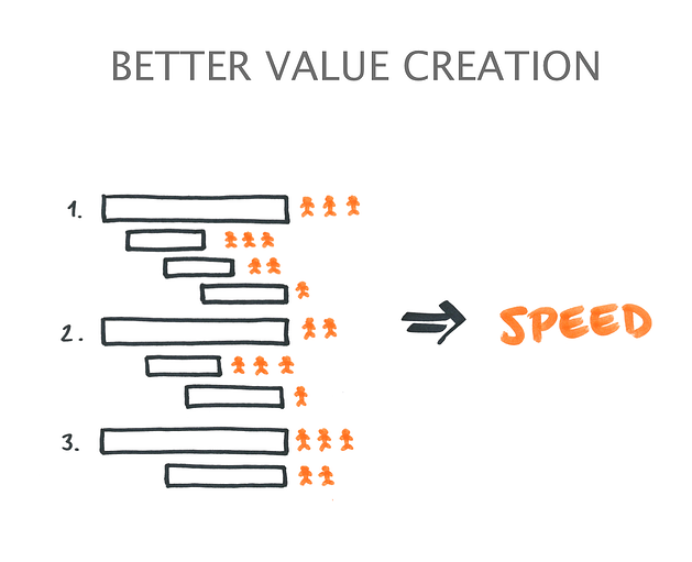 Better-Value-Creation-Blog