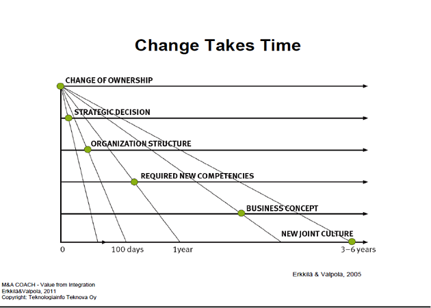 Change-Takes-Time