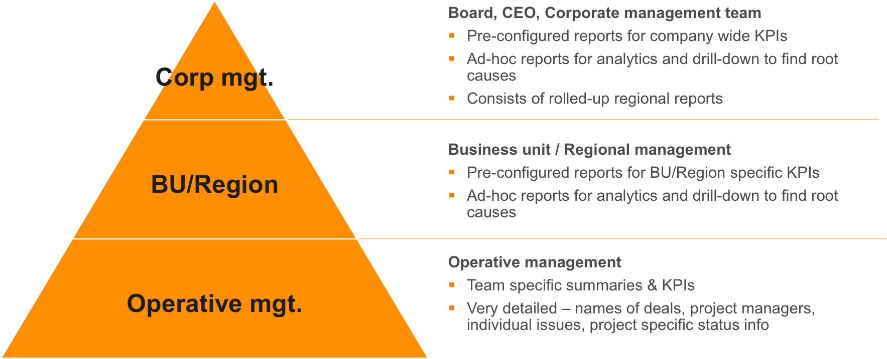 M&A reporting - organizational heirarchy