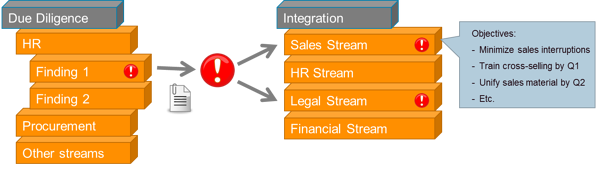 M&A due diligence and integration streams - screenshot