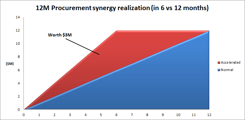 Procurement Synergy Realization