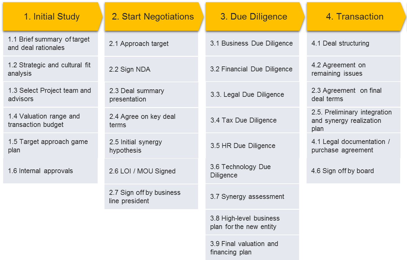 M&A process in 4 steps