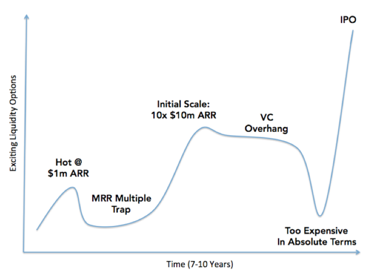 buying-a-startup-chart3.png