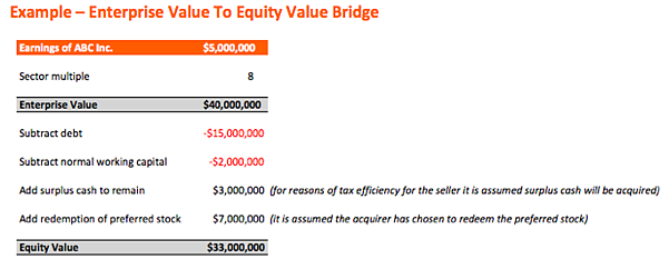 Enterprise Value Vs Equity Value Determining The Final Value In
