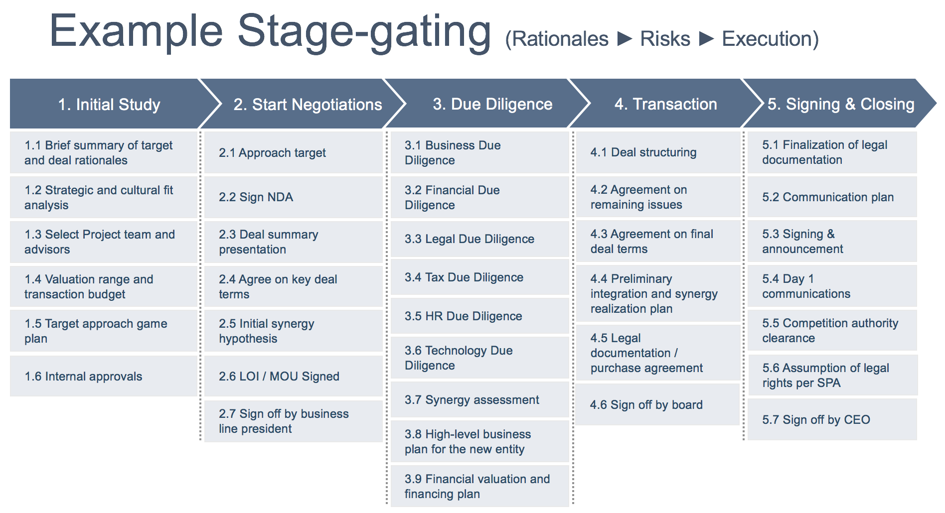 example-stage-gatingv2.png