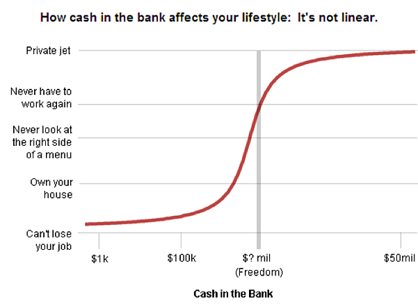 how cash affects lifestyle