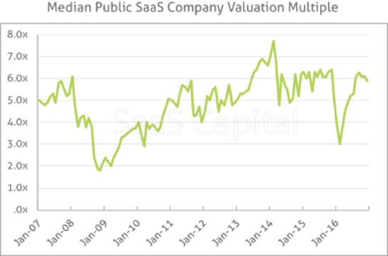 median public saas company startup valuation - chart