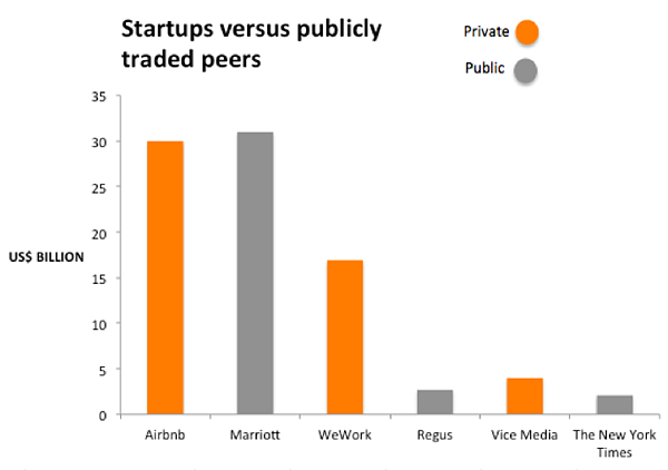 startups vs publicly traded companies - startup valuation chart