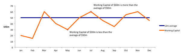 working capital over time - chart