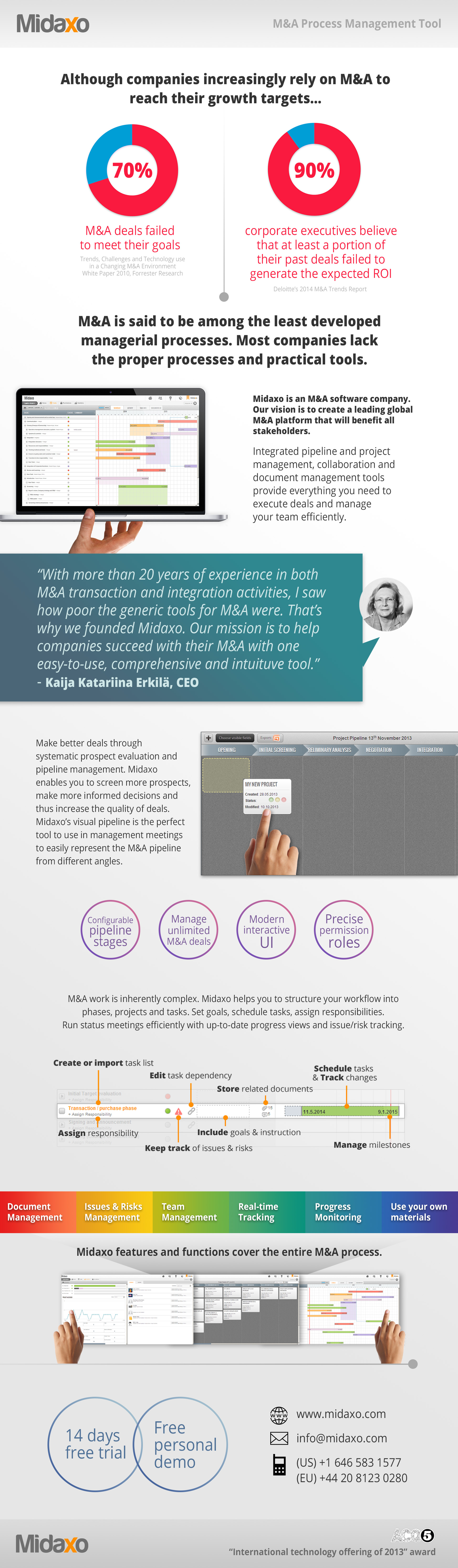 Visual infographic for Midaxo M&A Management Tool (2014)